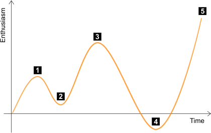 Enthusiasm curve